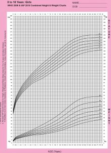 Girls-0-18-iap-and-who-combined-charts-height-and-weight