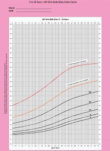IAP Girls BMI Chart 5-18-years