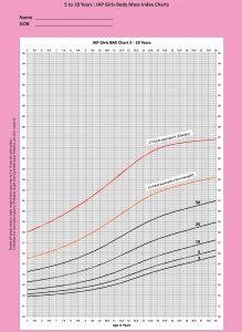 IAP Girls BMI Chart 5-18-years
