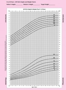 IAP Girls Height & Weight chart 5-18 years