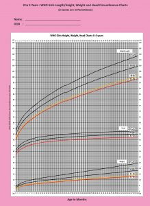 WHO Girls Height Weight Head Chart 0-5-years